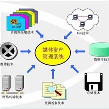图文创作CGMAM-3000资源管理系统