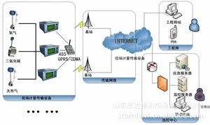 热网监控管理系统